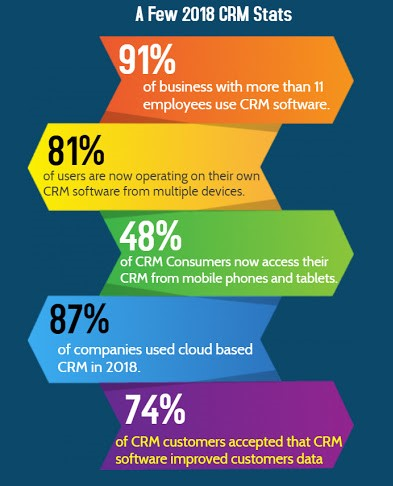 future predication of dynamic CRM